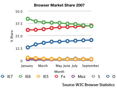 Browser Market Share 2007 to date