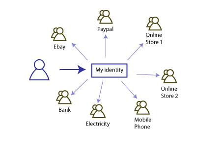 Managing Personal Identity
