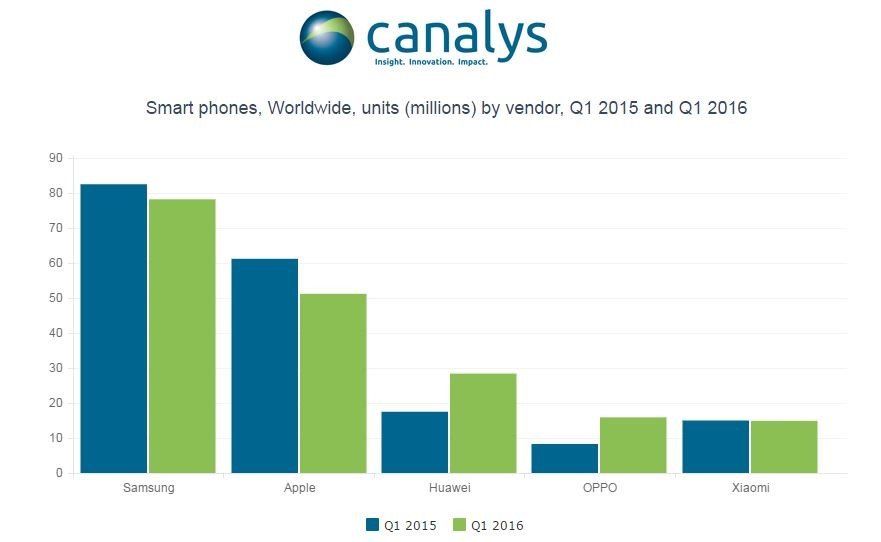 Smart phone sales by vendor Q1 2015 and Q1 2016