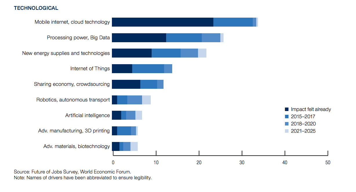 Drivers of Technological Change